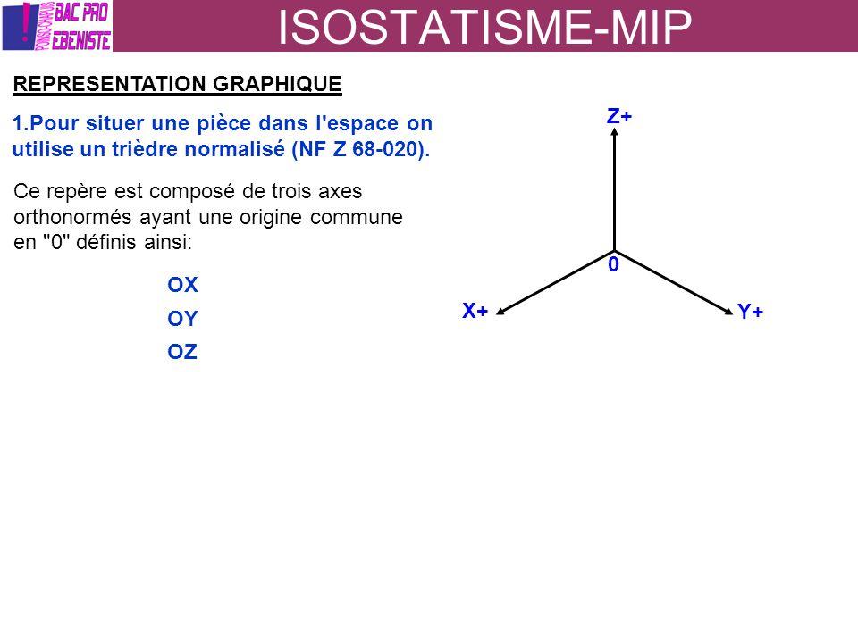 ISOSTATISME-MIP REPRESENTATION GRAPHIQUE Z+
