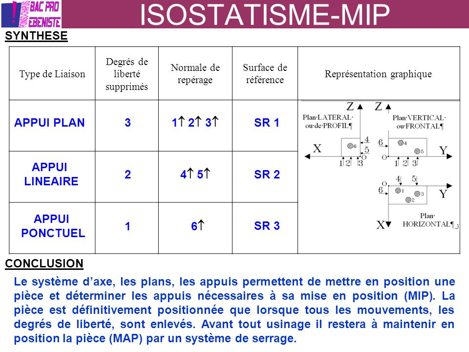 ISOSTATISME-MIP SYNTHESE APPUI PLAN 3 1 2 3 SR 1 APPUI LINEAIRE 2