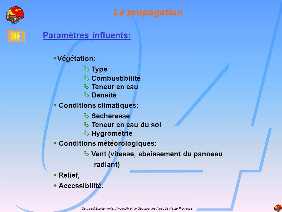 La propagation Paramètres influents: Végétation:  Type
