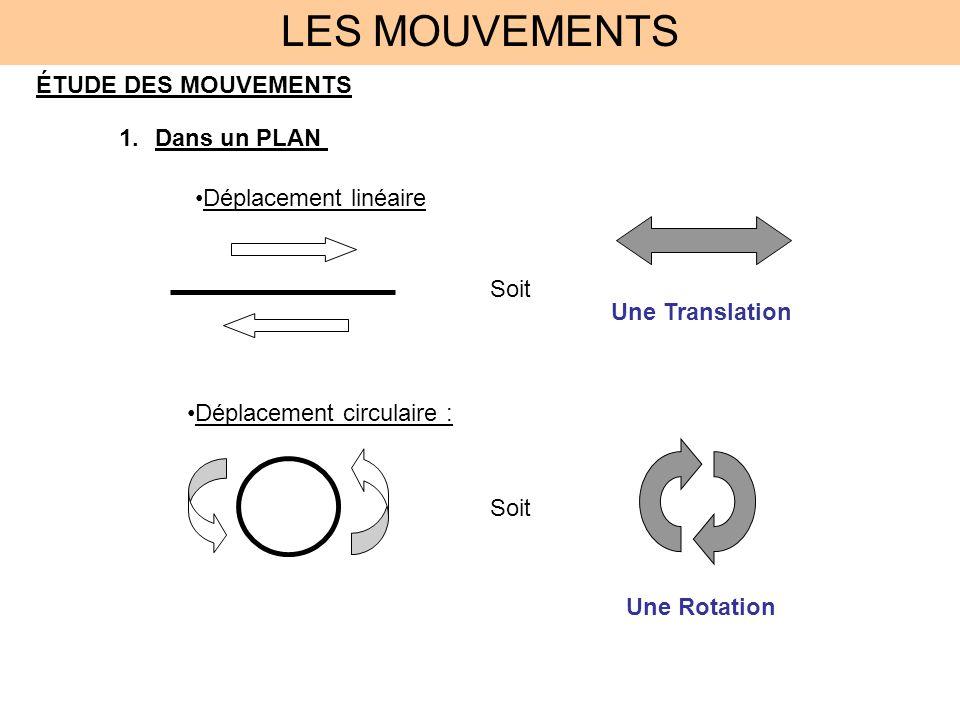 LES MOUVEMENTS ÉTUDE DES MOUVEMENTS Dans un PLAN Déplacement linéaire