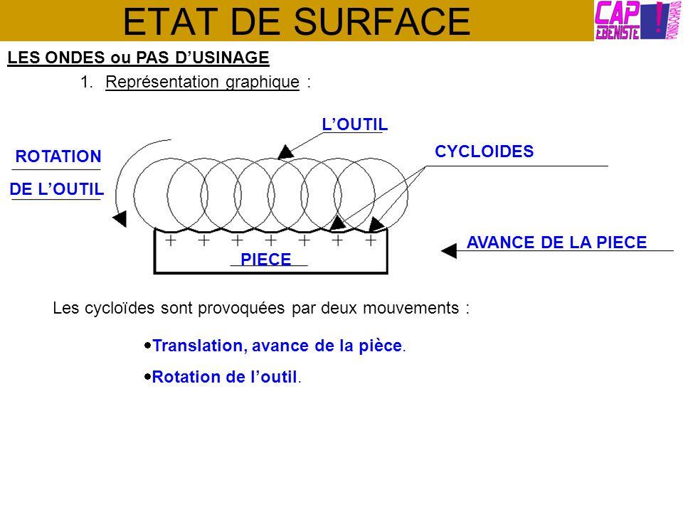 ETAT DE SURFACE LES ONDES ou PAS D'USINAGE Représentation graphique :