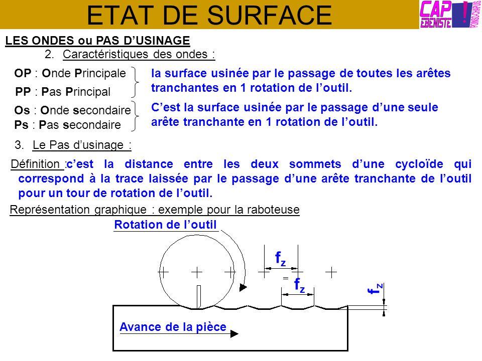 ETAT DE SURFACE fz fz fz LES ONDES ou PAS D'USINAGE