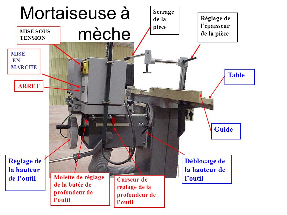 Mortaiseuse à . mèche Table Guide Réglage de la hauteur de l'outil