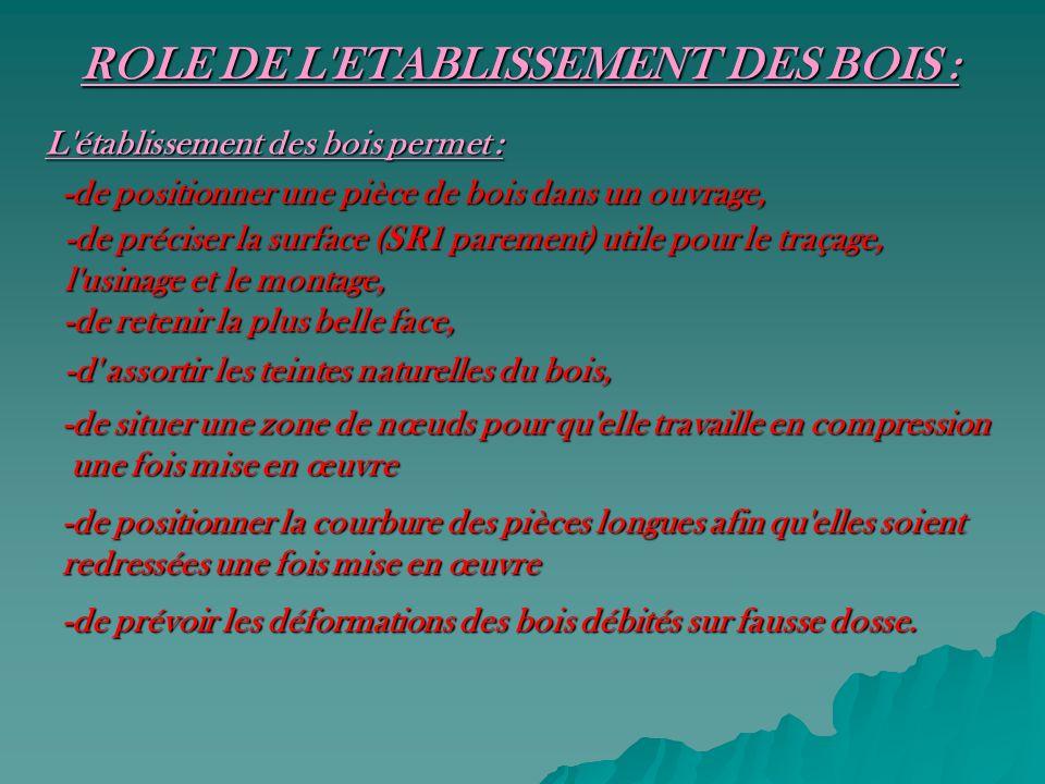 ROLE DE L ETABLISSEMENT DES BOIS :