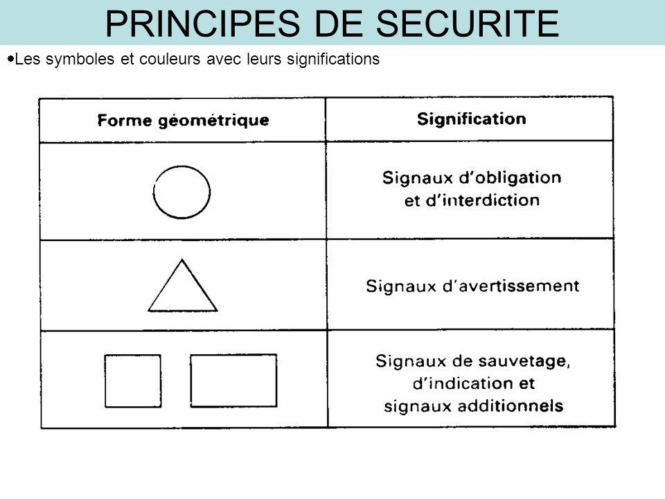 PRINCIPES DE SECURITE Les symboles et couleurs avec leurs significations