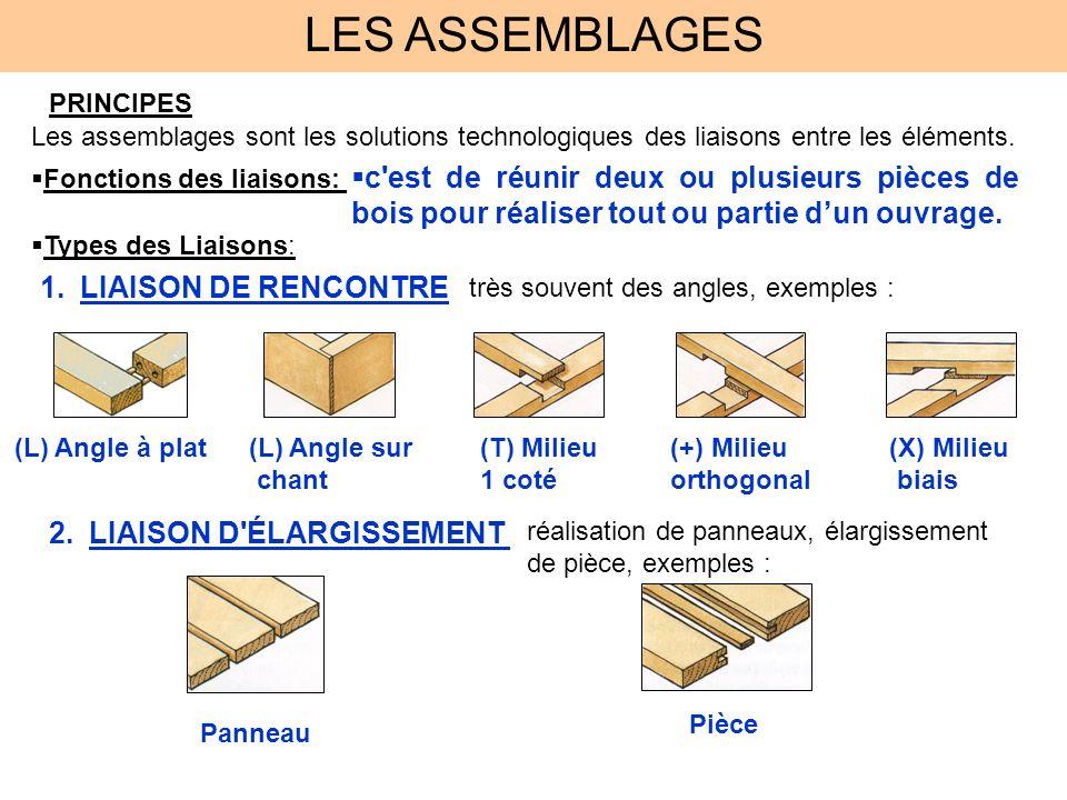LES ASSEMBLAGES PRINCIPES. Les assemblages sont les solutions technologiques des liaisons entre les éléments.