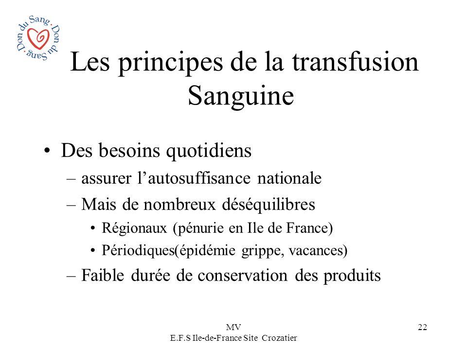 Les principes de la transfusion Sanguine