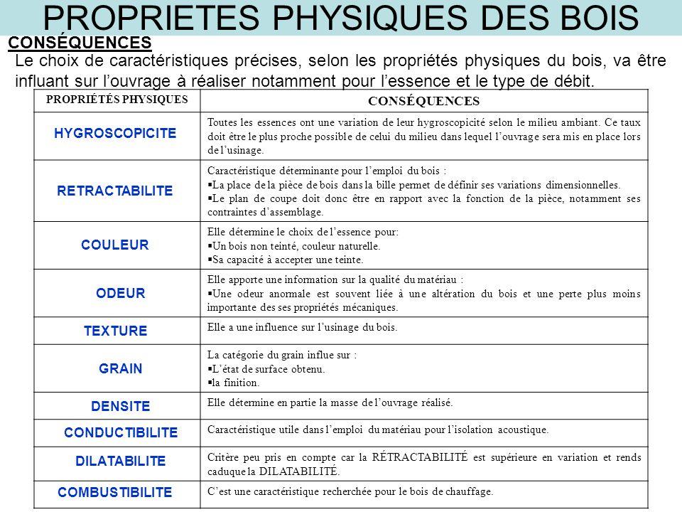 PROPRIETES PHYSIQUES DES BOIS ppt video online télécharger # Classement Des Bois