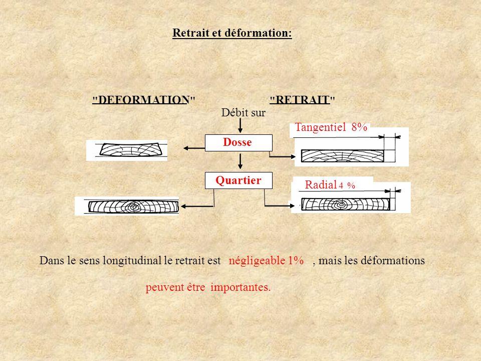 Retrait et déformation:
