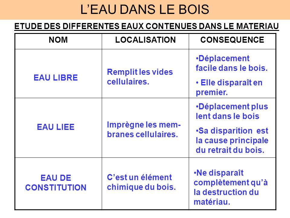 L'EAU DANS LE BOIS ETUDE DES DIFFERENTES EAUX CONTENUES DANS LE MATERIAU. NOM. LOCALISATION. CONSEQUENCE.