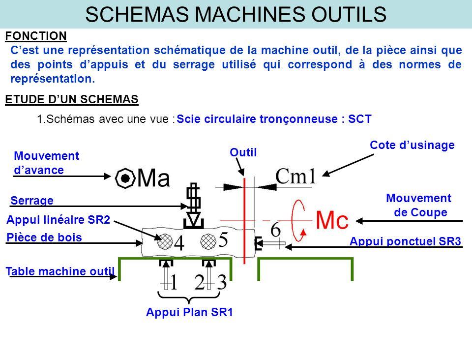 SCHEMAS MACHINES OUTILS