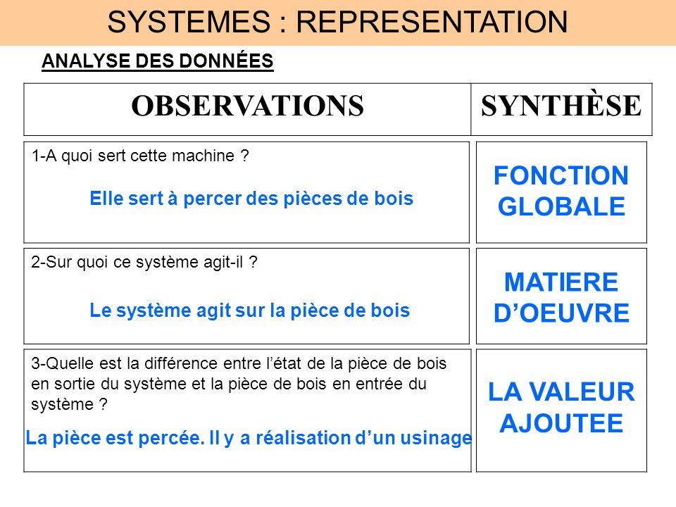 Bien connu SYSTEMES : REPRESENTATION - ppt video online télécharger IL46