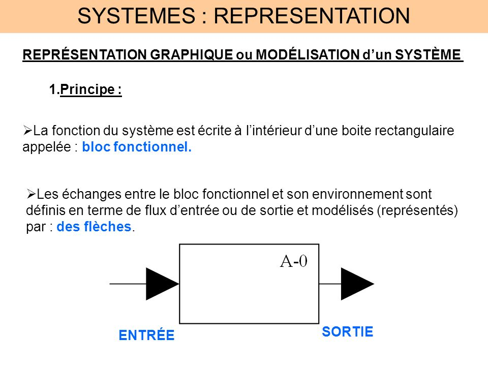 SYSTEMES : REPRESENTATION