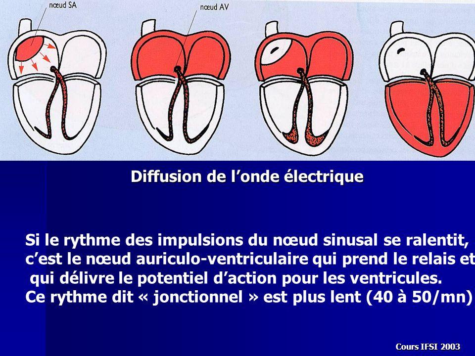 Diffusion de l'onde électrique