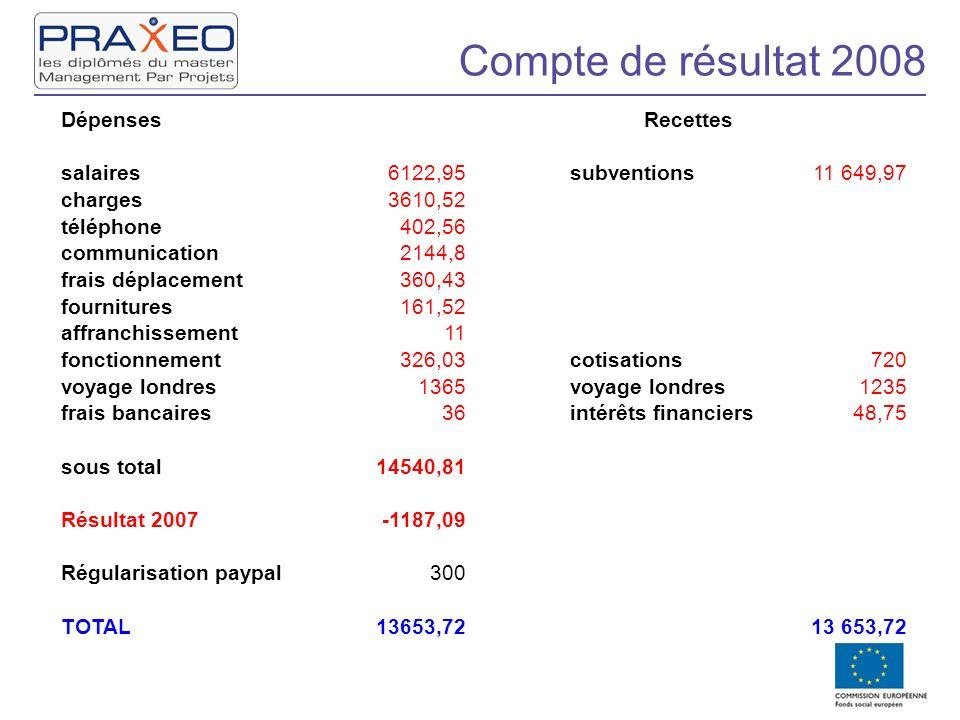 Compte de résultat 2008 Dépenses Recettes salaires 6122,95 subventions
