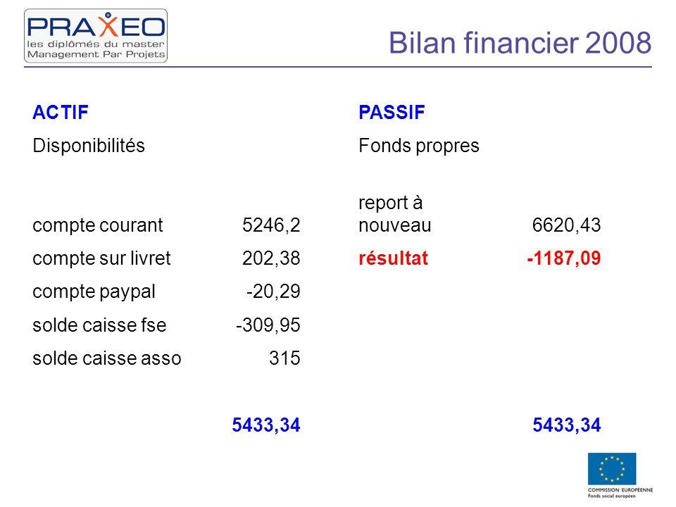 Bilan financier 2008 ACTIF PASSIF Disponibilités Fonds propres