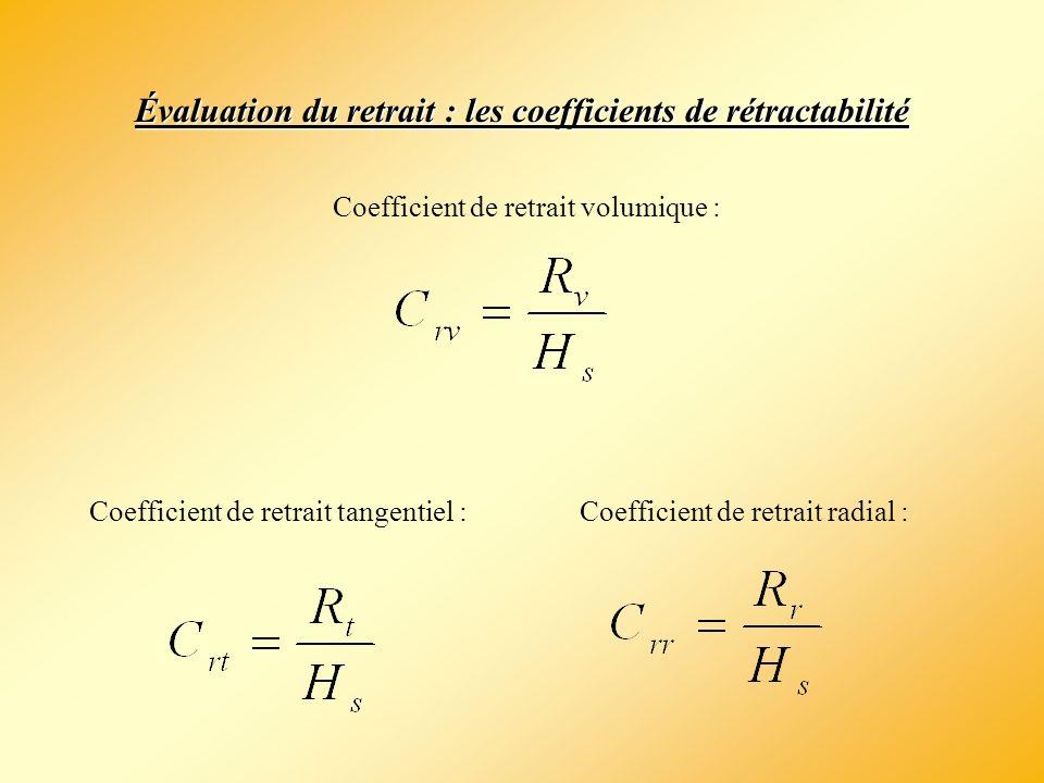 Évaluation du retrait : les coefficients de rétractabilité