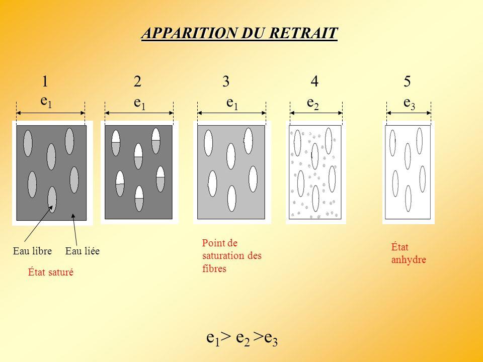 e1> e2 >e3 APPARITION DU RETRAIT 1 2 3 4 5 e1 e3 e2 Eau libre