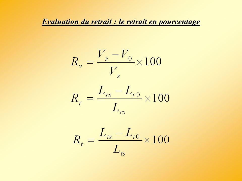 Evaluation du retrait : le retrait en pourcentage