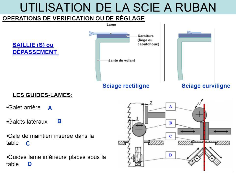 UTILISATION DE LA SCIE A RUBAN