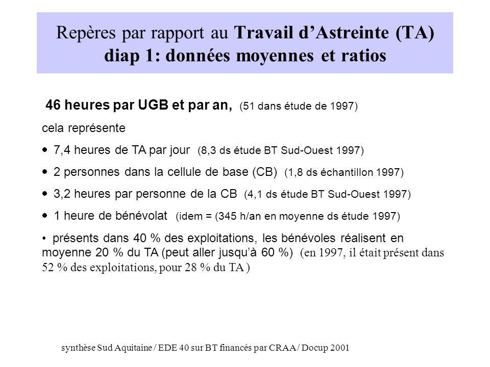 Repères par rapport au Travail d'Astreinte (TA) diap 1: données moyennes et ratios
