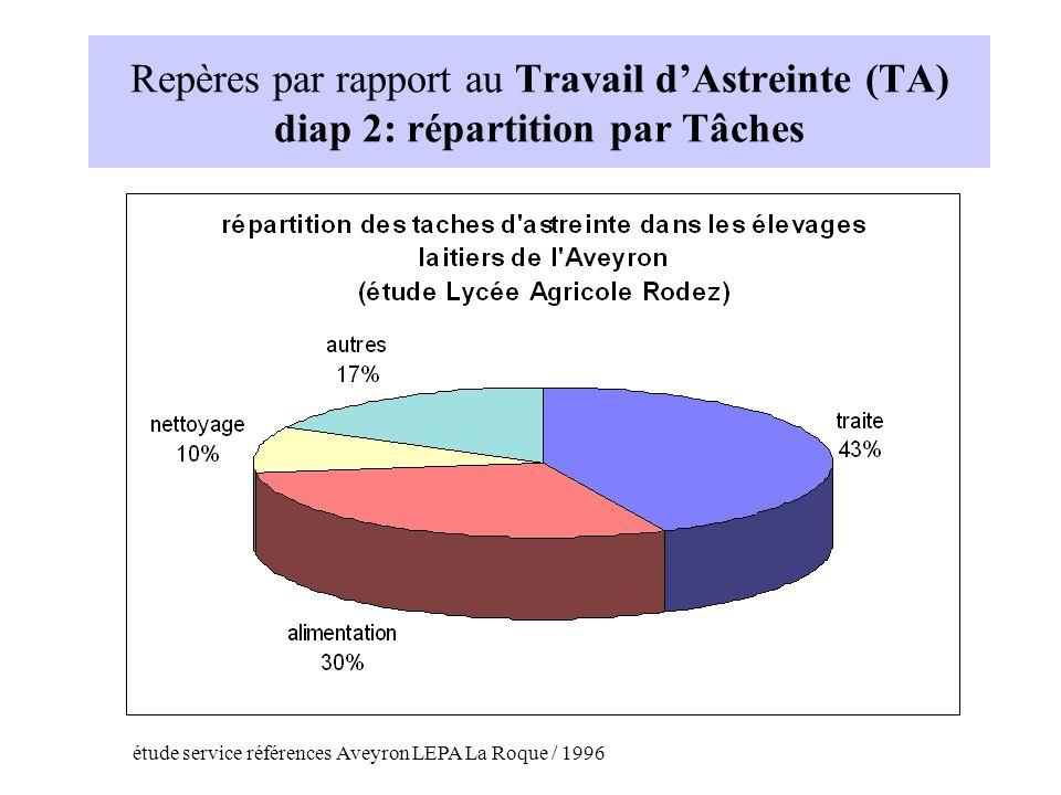 Repères par rapport au Travail d'Astreinte (TA) diap 2: répartition par Tâches