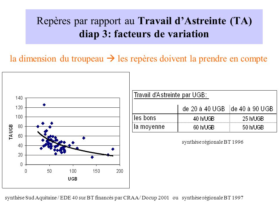 Repères par rapport au Travail d'Astreinte (TA) diap 3: facteurs de variation
