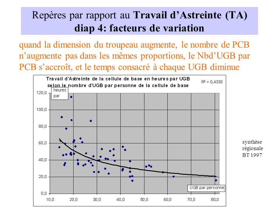 Repères par rapport au Travail d'Astreinte (TA) diap 4: facteurs de variation