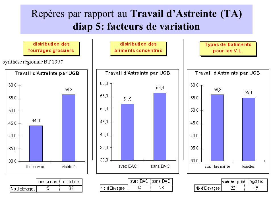 Repères par rapport au Travail d'Astreinte (TA) diap 5: facteurs de variation