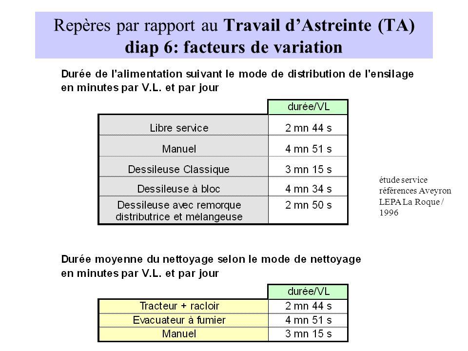 Repères par rapport au Travail d'Astreinte (TA) diap 6: facteurs de variation