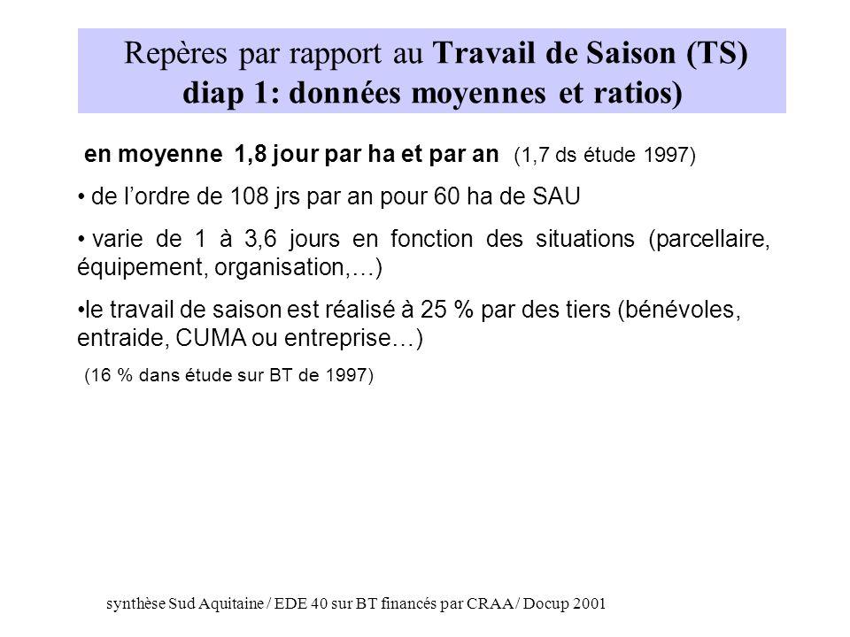 Repères par rapport au Travail de Saison (TS) diap 1: données moyennes et ratios)