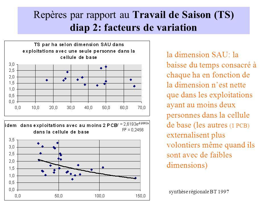 Repères par rapport au Travail de Saison (TS) diap 2: facteurs de variation