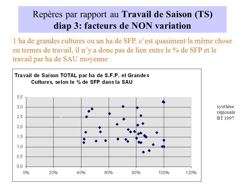 Repères par rapport au Travail de Saison (TS) diap 3: facteurs de NON variation