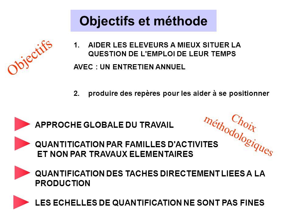 Objectifs Objectifs et méthode méthodologiques Choix