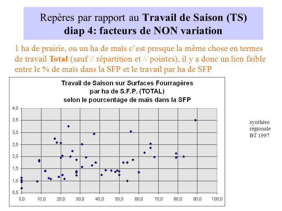 Repères par rapport au Travail de Saison (TS) diap 4: facteurs de NON variation