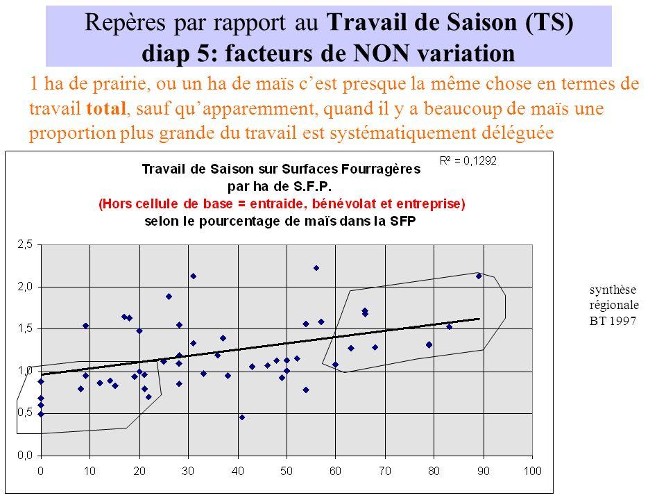 Repères par rapport au Travail de Saison (TS) diap 5: facteurs de NON variation