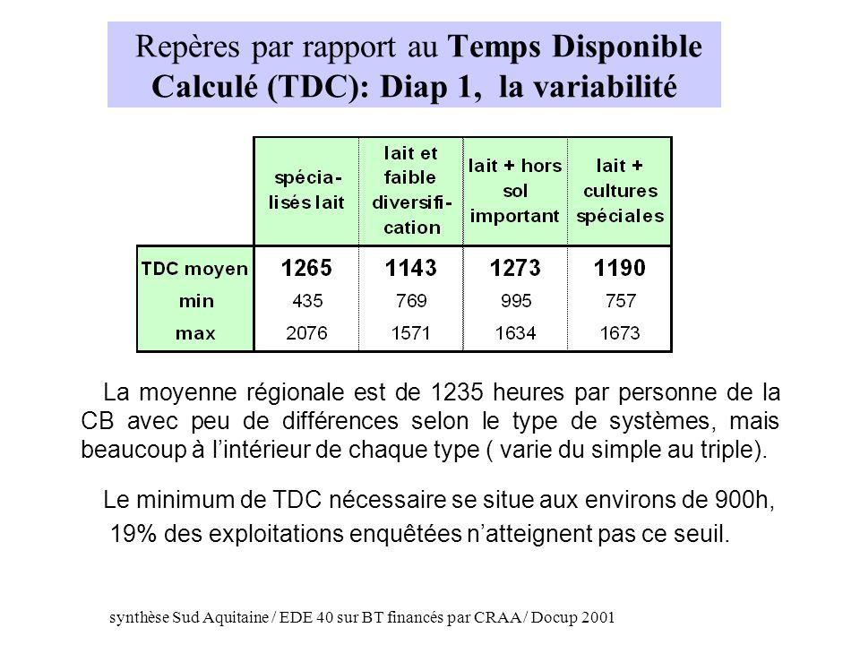 Repères par rapport au Temps Disponible Calculé (TDC): Diap 1, la variabilité