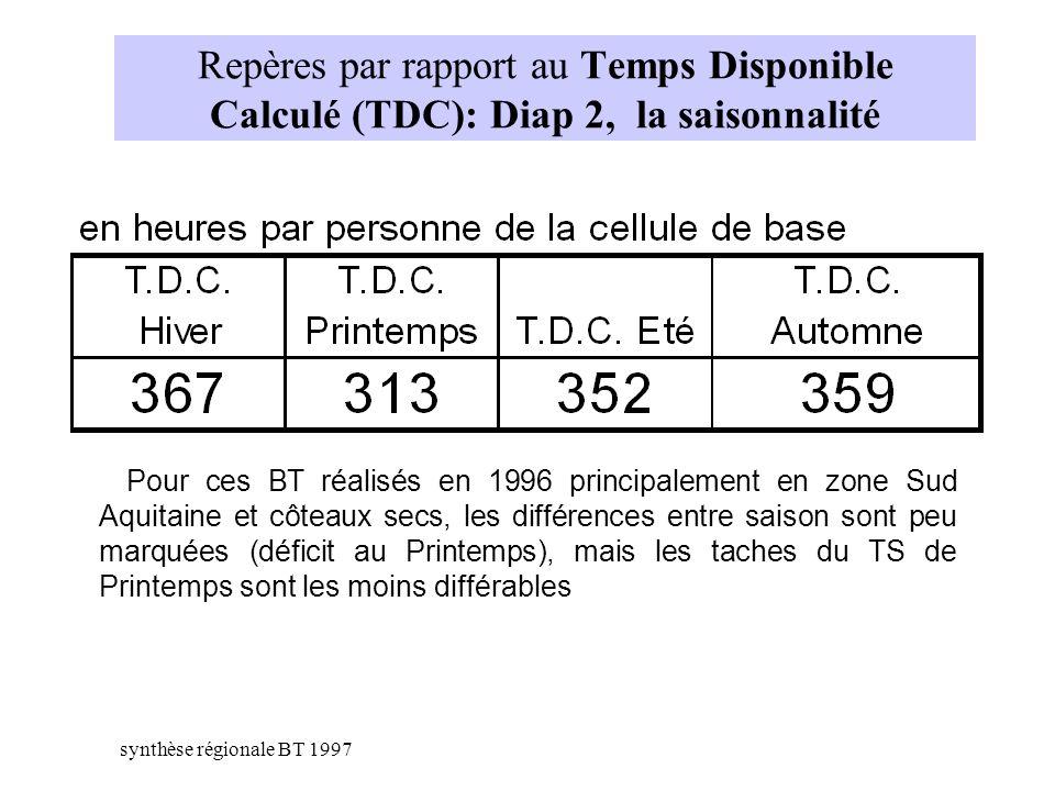 Repères par rapport au Temps Disponible Calculé (TDC): Diap 2, la saisonnalité