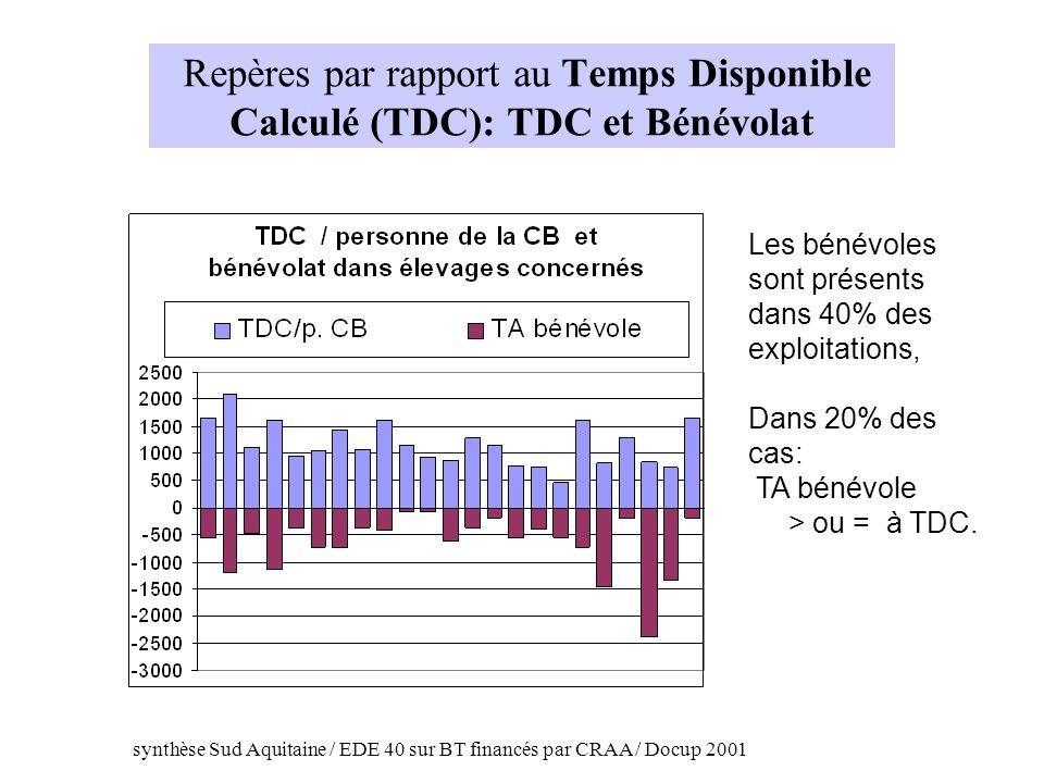 Repères par rapport au Temps Disponible Calculé (TDC): TDC et Bénévolat