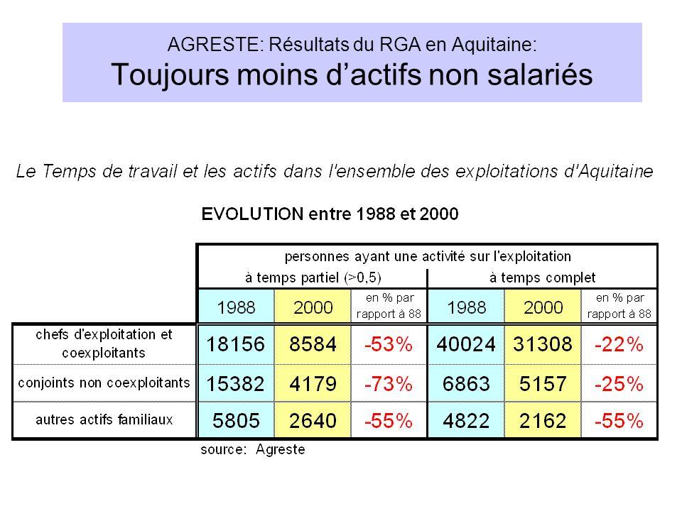 AGRESTE: Résultats du RGA en Aquitaine: Toujours moins d'actifs non salariés