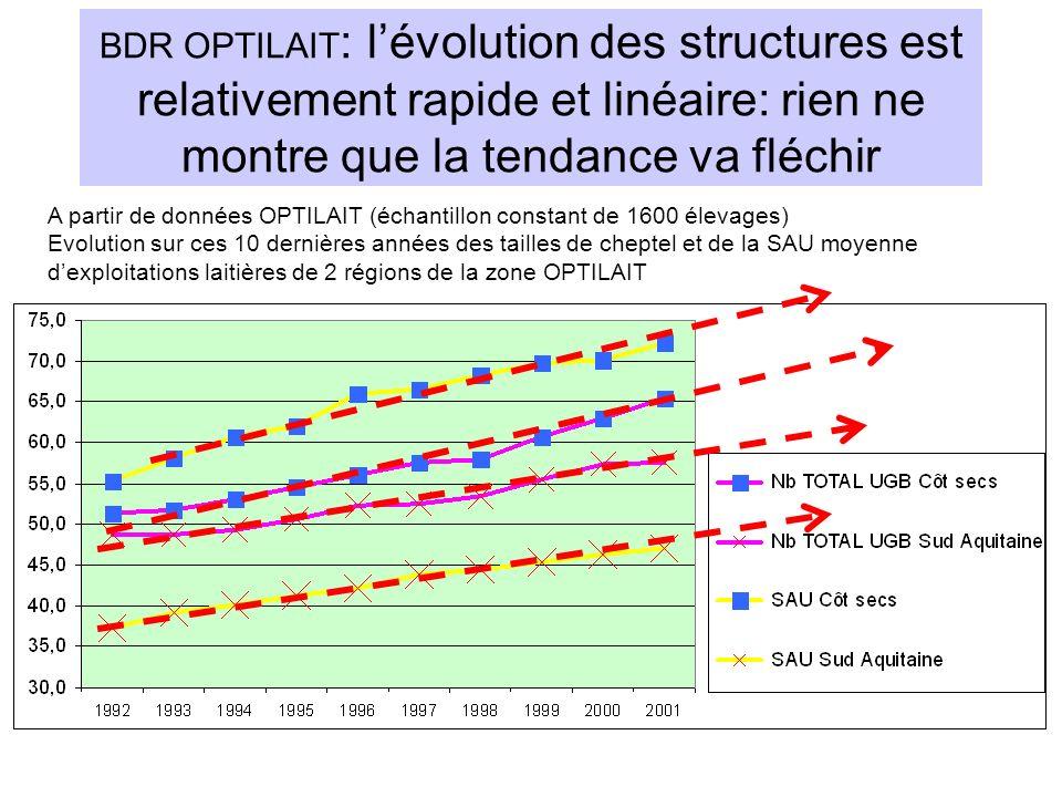 BDR OPTILAIT: l'évolution des structures est relativement rapide et linéaire: rien ne montre que la tendance va fléchir