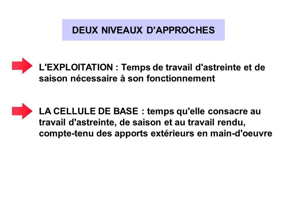 DEUX NIVEAUX D APPROCHES