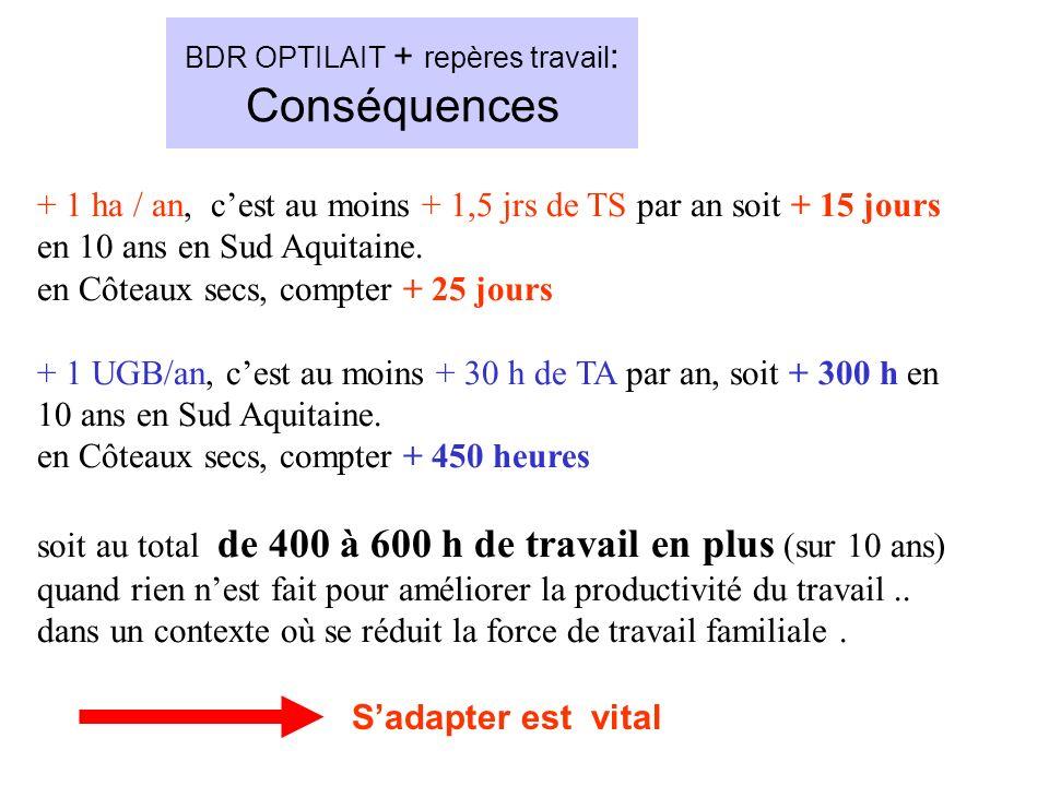 BDR OPTILAIT + repères travail: Conséquences