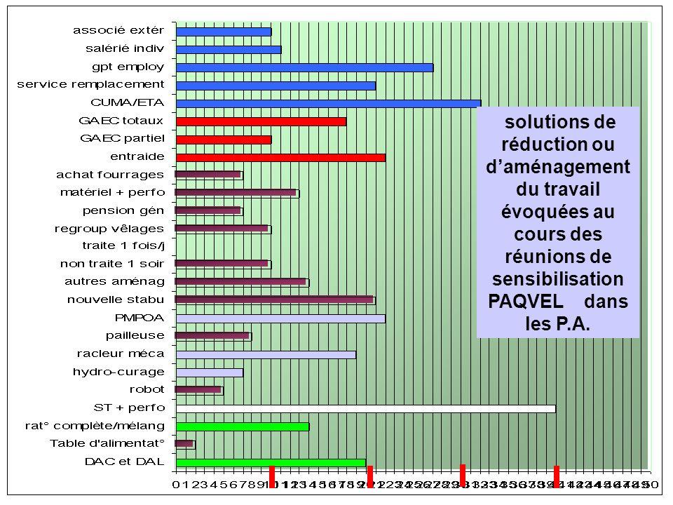 solutions de réduction ou d'aménagement du travail évoquées au cours des réunions de sensibilisation PAQVEL dans les P.A.