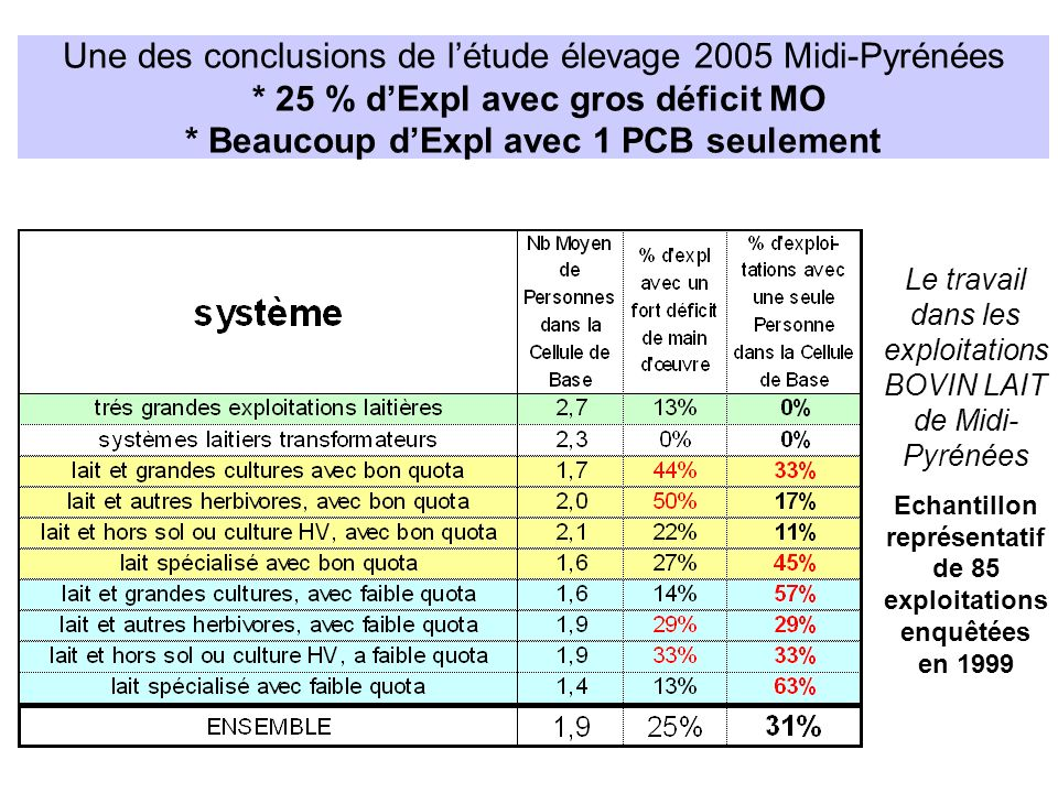 Echantillon représentatif de 85 exploitations enquêtées en 1999