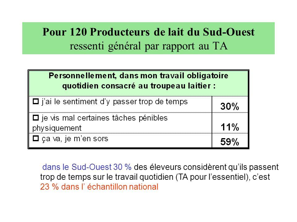 Pour 120 Producteurs de lait du Sud-Ouest ressenti général par rapport au TA