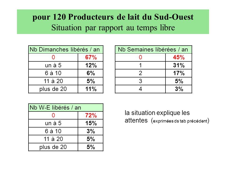 pour 120 Producteurs de lait du Sud-Ouest Situation par rapport au temps libre