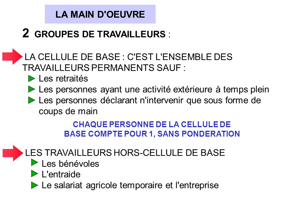 CHAQUE PERSONNE DE LA CELLULE DE BASE COMPTE POUR 1, SANS PONDERATION