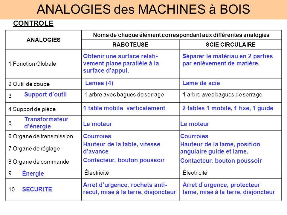 Noms de chaque élément correspondant aux différentes analogies