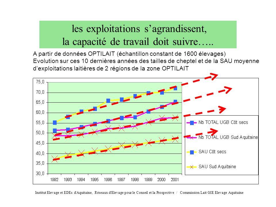les exploitations s'agrandissent, la capacité de travail doit suivre…..